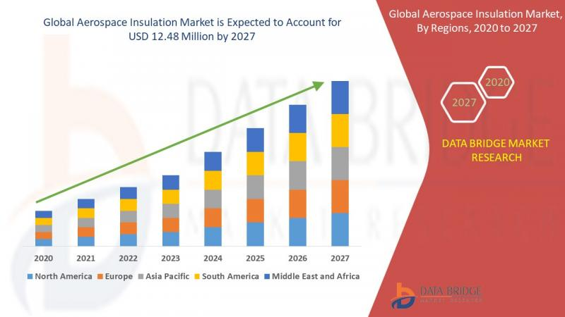 Aerospace Insulation Market : Market Research Report | Know