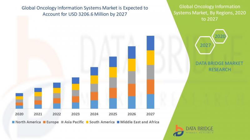 Oncology information systems market to account to USD 3206.6
