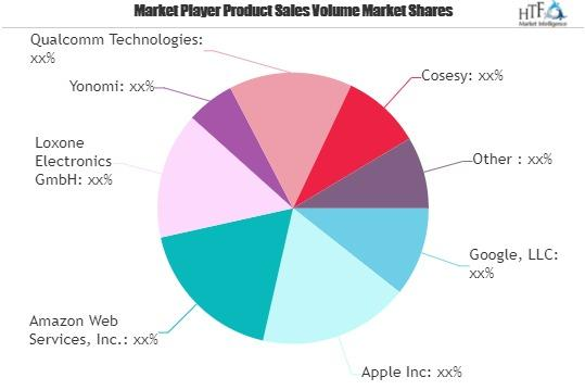 Smart Home Cloud Platforms Market