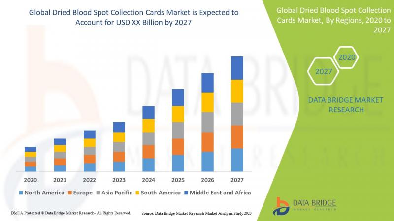 Dried Blood Spot Collection Cards Market to account to reach at