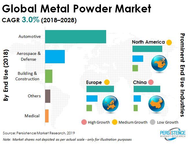 Metal Powder Market