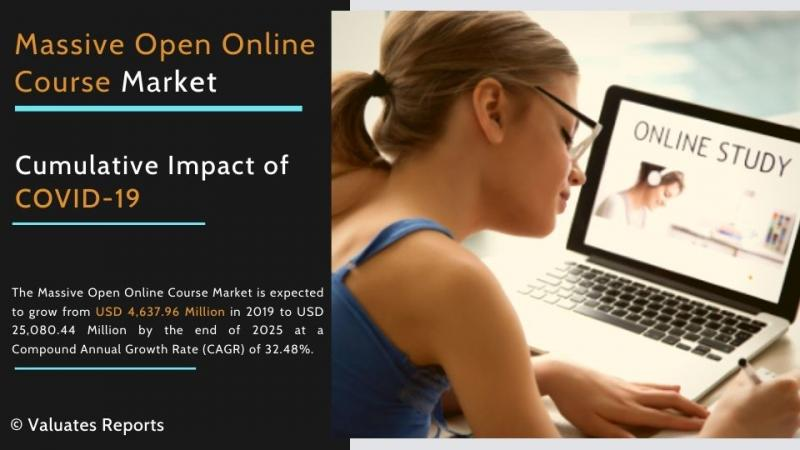 MOOC Market Analysis 2020, Size, Share, Trends, Growth,
