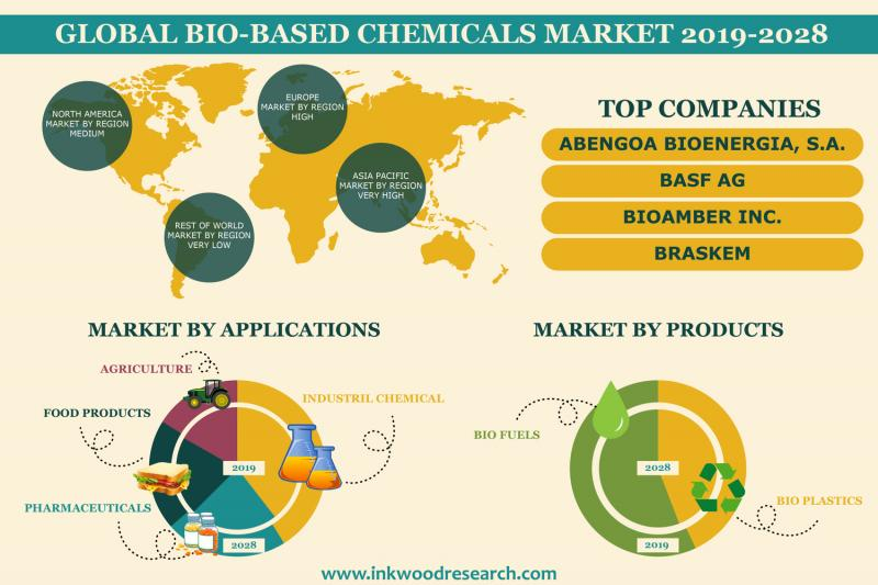 Global Bio-based Chemicals Market