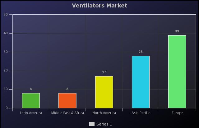 Ventilators Market Grow By Leading Industry Players Philips