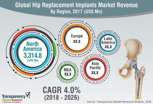 Hip Replacement Implants Market
