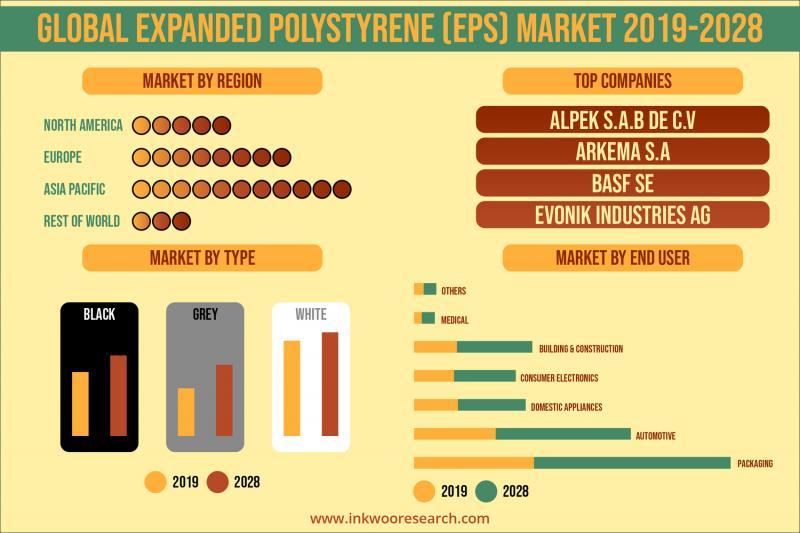 Global Expanded Polystyrene (EPS) Market