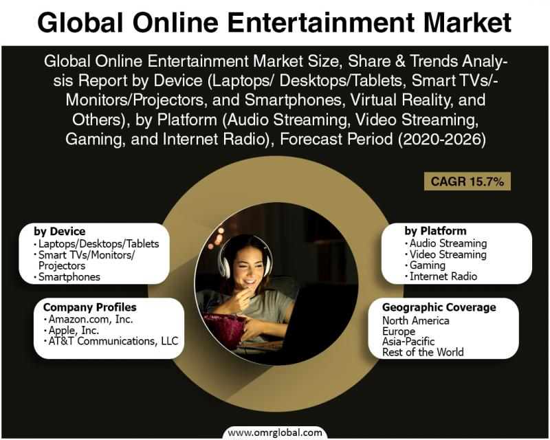 Online Entertainment Market