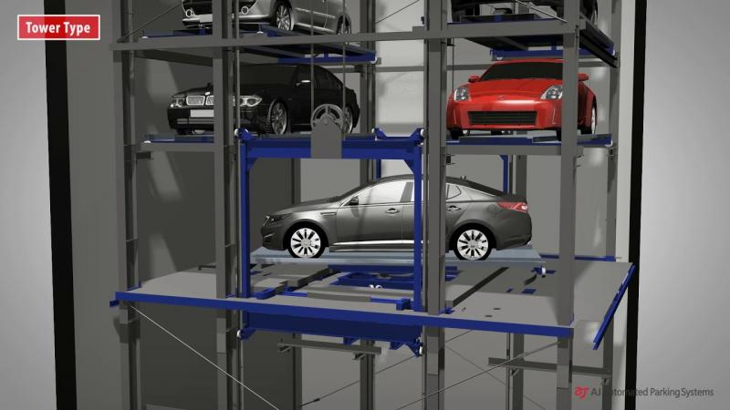 Fully Automated Parking Management Systems Market by System