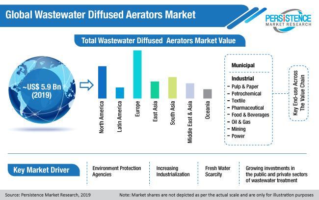 Wastewater Diffused Aerator Market
