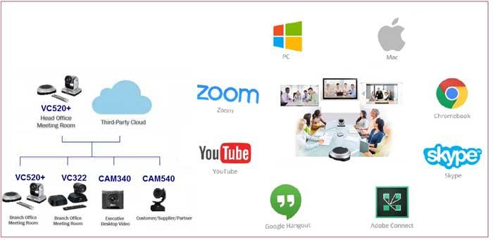 Web-based Meeting Solutions Industry 2020- Market to Grow with