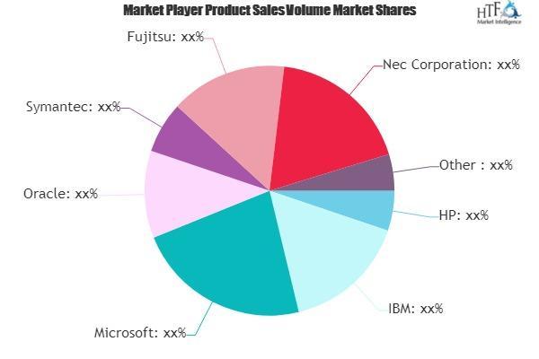 Clustering Software Market