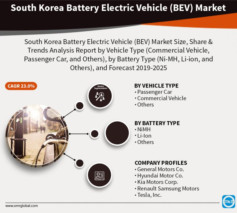 South Korea Battery Electric Vehicle (BEV) Market Growth, Size,
