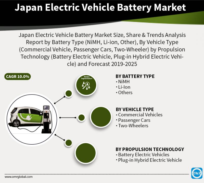 Japan Electric Vehicle Battery Market Growth, Size, Share,