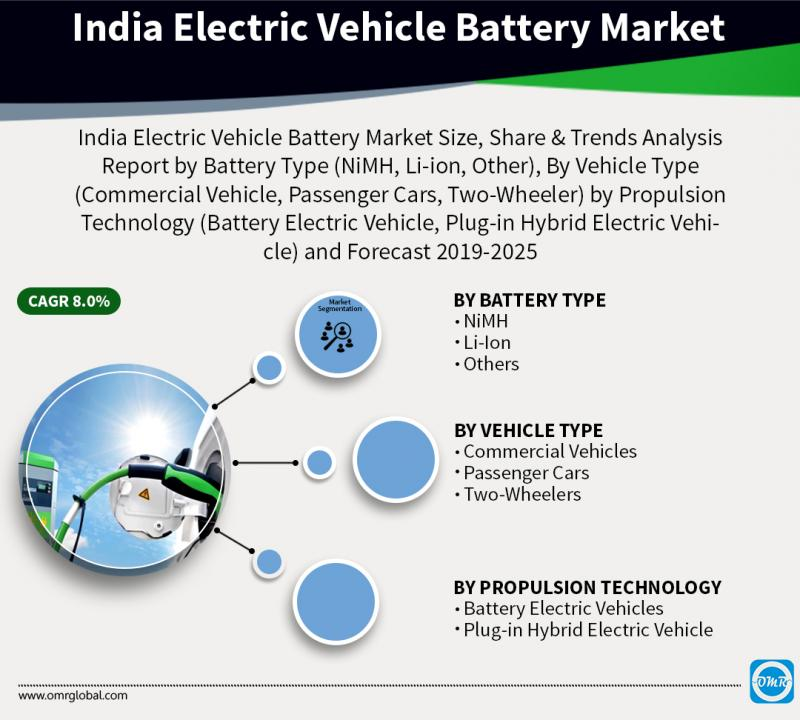India Electric Vehicle Battery Market Trends, Size,