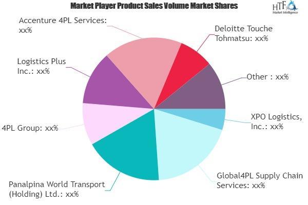 Fourth-party logistics (4PL) Market