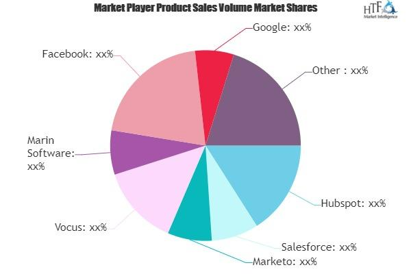 Online Marketing Platform Market