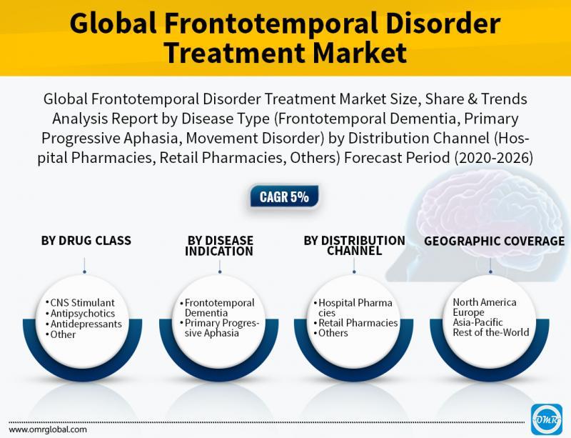 Global Seasonal Affective Disorder Therapeutics Market
