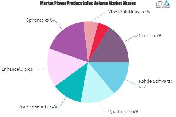 Mobile Network Testing Market