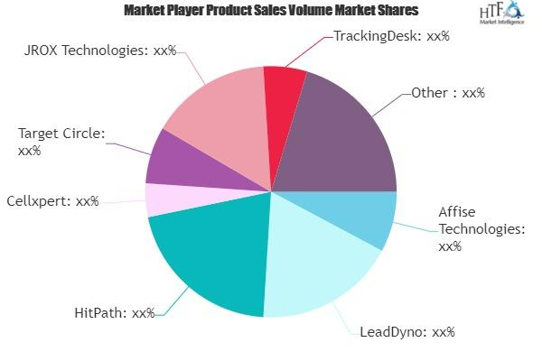 Affiliate Software Market