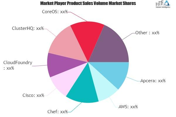 Container Technology Market