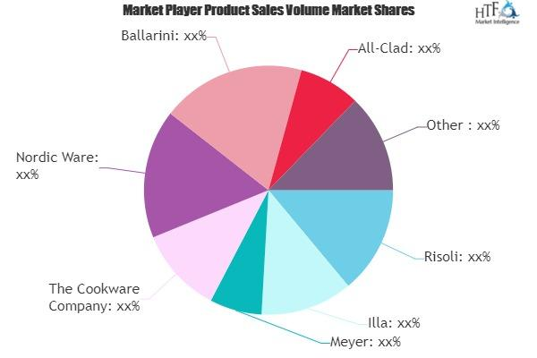 Cookware Products Market