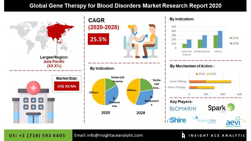 Global Gene Therapy for Blood Disorders Market Assessment 2020 -