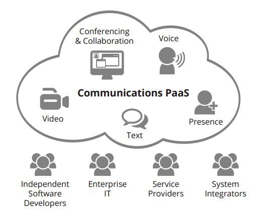 Communications Platform as a Service (CPaaS)