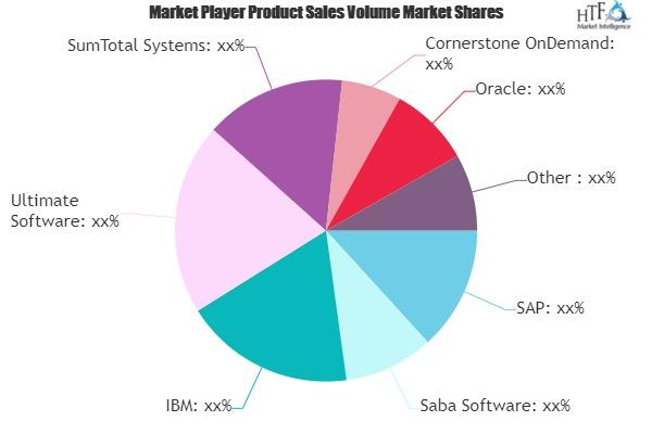 Performance and Goal Management Software Market