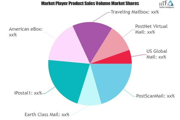 Virtual Mailbox Software Market