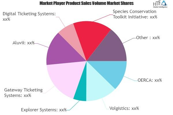 Zoo Software Market