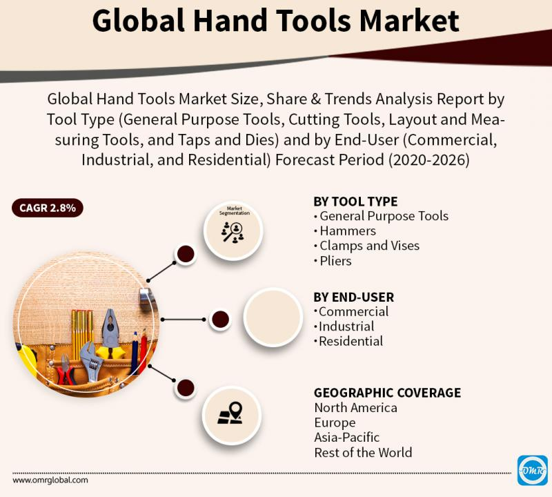 Hand Tools Market Size, Industry Trends, Share and Forecast