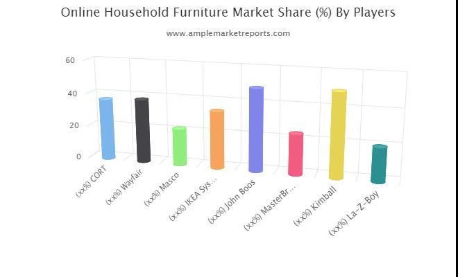 Online Household Furniture Market