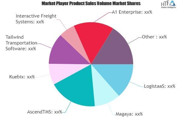 Freight Software Market