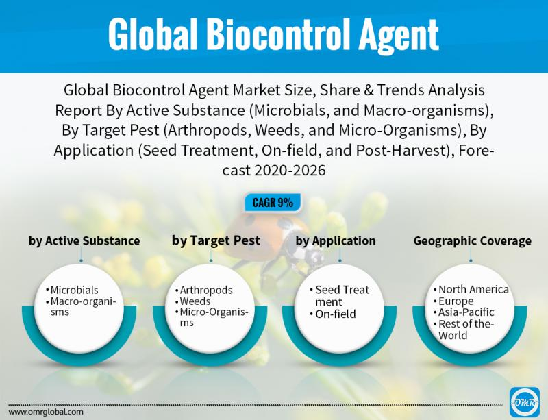 Global Biocontrol Agent Size, Share, Analysis, Industry Report