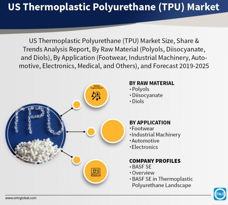 US Thermoplastic Polyurethane (TPU) Market Size, Share, Growth