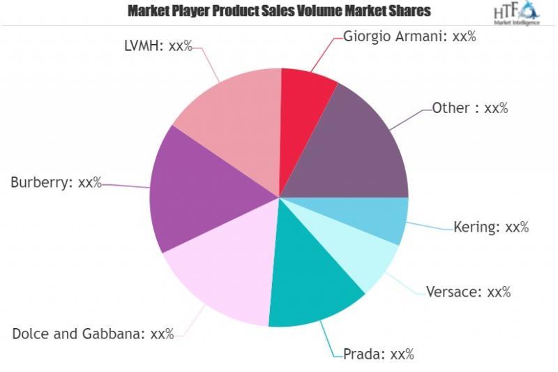 Luxury Apparels Market