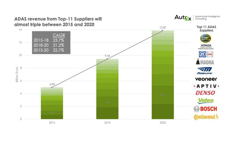 Global Rankings & Market shares of Top Tier-1 ADAS Suppliers 2020