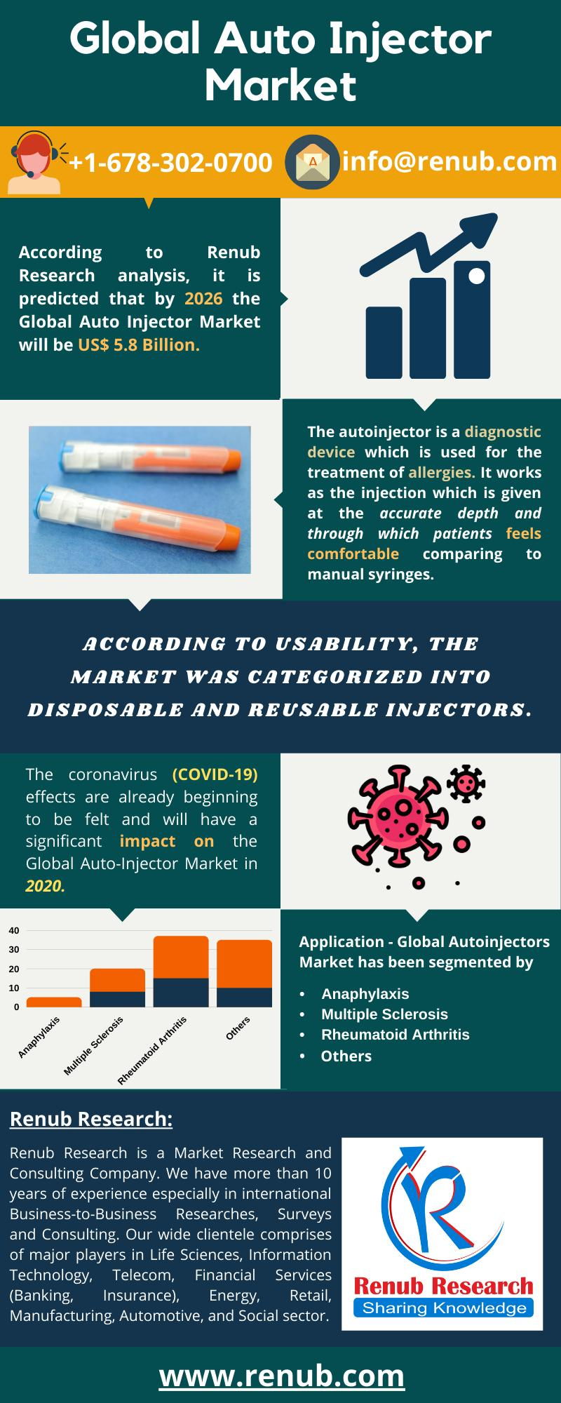 Global Auto Injector Market, Market Research Reports