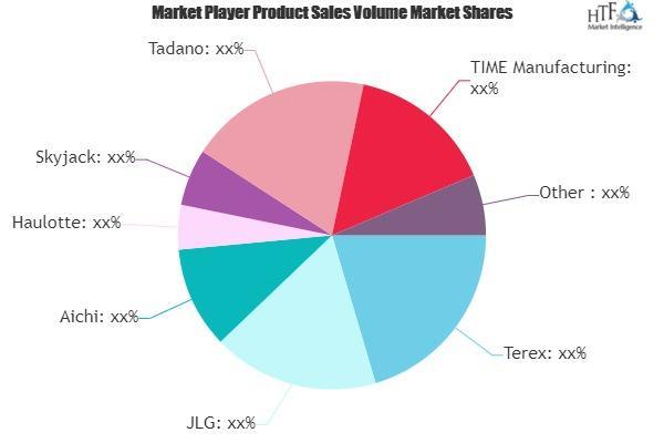 Aerial Platform Vehicles Market