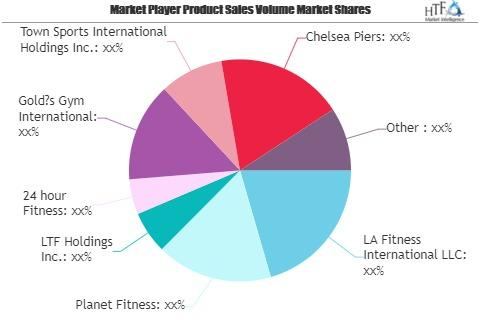 Gyms, Health and Fitness Clubs Market