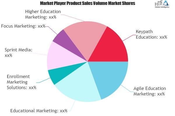 Education Marketing Services Market