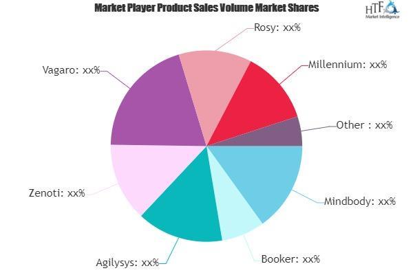 Spa Software Market
