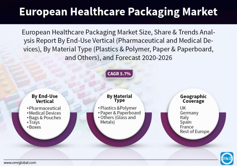 European Healthcare Packaging Market Size, Share, Analysis,