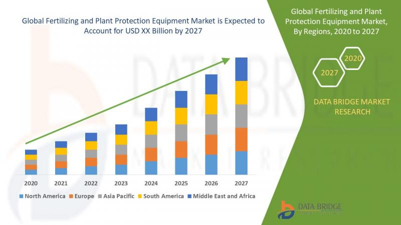 Fertilizing and Plant Protection Equipment Market