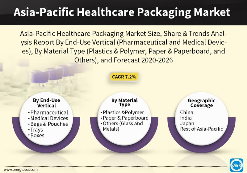Asia-Pacific Healthcare Packaging Market Growth, Size, Share,