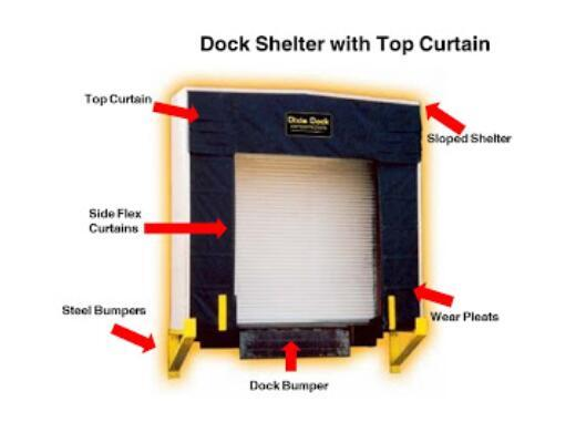 Global Dock Seals and Shelters Market Analysis (2020-2025)