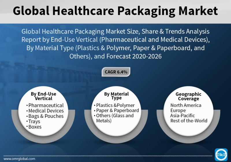 Global Healthcare Packaging Market Growth, Size, Share,