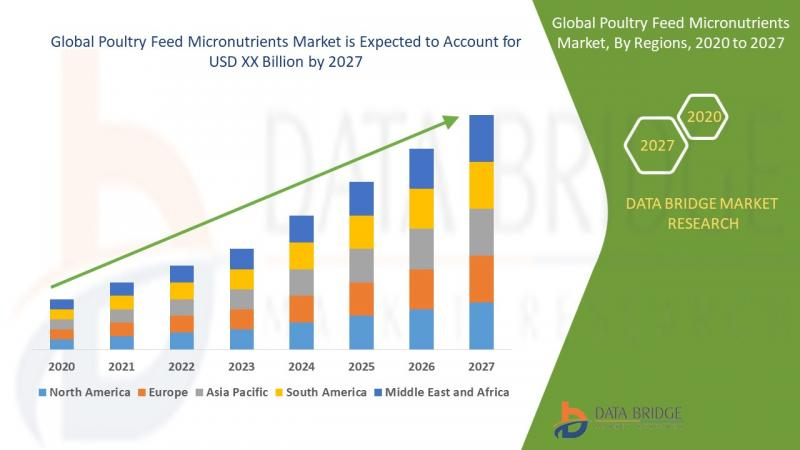 Poultry Feed Micronutrients Market