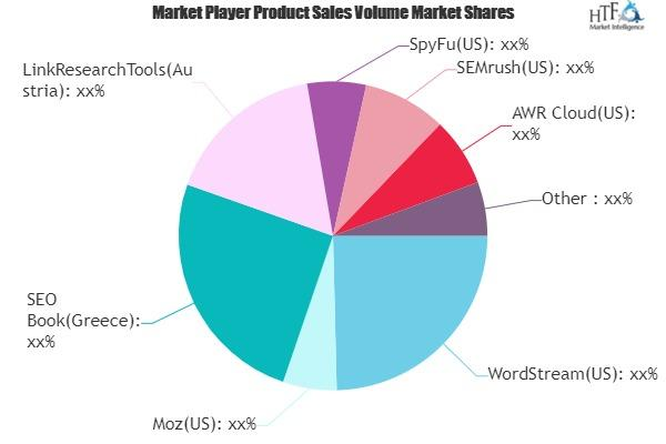 Paid Search Software Market