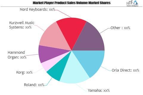 Digital Keyboard Market